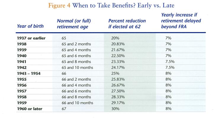 Social-Security-chart-2